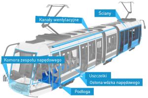 Odblokuj obrazek i poznaj zastosowanie Maad RF w pociągach!